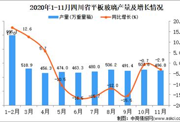 2020年11月四川省平板玻璃产量数据统计分析