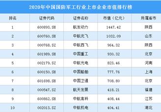 2020年中国国防军工行业上市企业市值排行榜(附榜单)