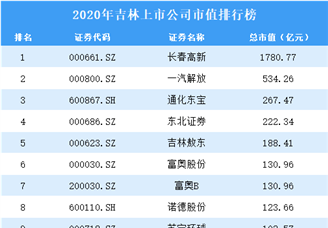 2020年吉林上市公司市值排行榜(附全榜单)