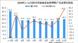 2020年11月四川省初级形态的塑料产量数据统计分析