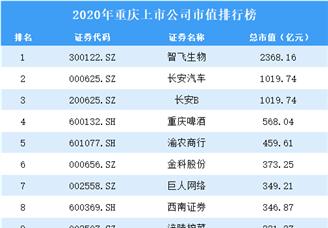 2020年重庆上市公司市值排行榜(附全榜单)