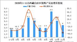 2020年11月西藏自治区饮料产量数据统计分析