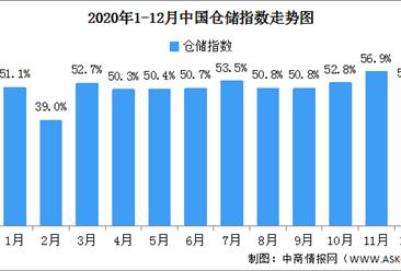 2020年12月中国仓储指数解读及后市预测分析(附图表)