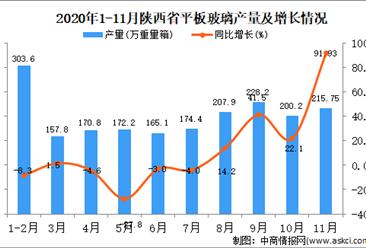 2020年11月陕西省平板玻璃产量数据统计分析