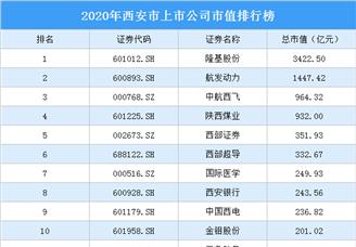 2020年西安市上市公司市值排行榜