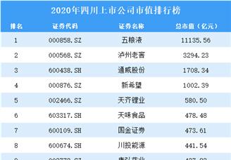 2020年四川上市公司市值排行榜(附全榜单)