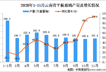 2020年11月云南省平板玻璃产量数据统计分析