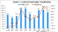 2020年11月四川省交流电动机产量数据统计分析