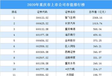 57家重庆A股上市公司2020年市值:23家上市公司市值超百亿(图)