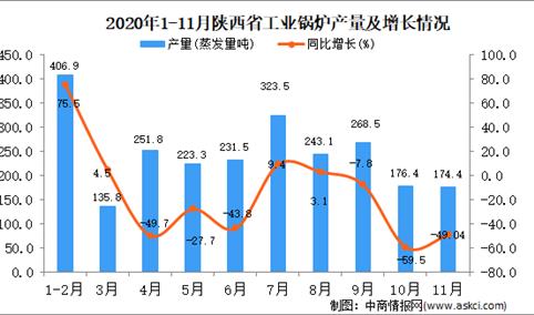 2020年11月陕西省数据统计分析