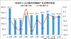 2020年11月陕西省钢材产量数据统计分析
