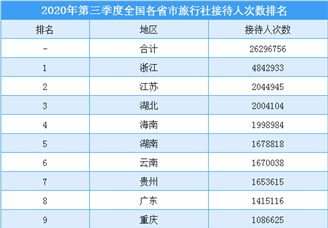 2020年第三季度全国各省市旅行社接待人数排行榜(附榜单)