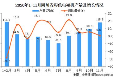 2020年11月四川省彩色电视机产量数据统计分析