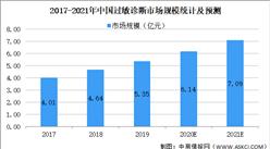 2021年中国过敏疾病诊断行业市场规模及发展趋势预测分析(图)
