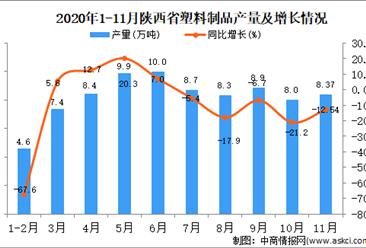 2020年11月陕西省塑料制品产量数据统计分析