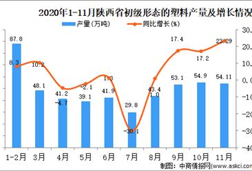 2020年11月陕西省初级形态的塑料产量数据统计分析