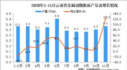 2020年11月云南省金属切削机床产量数据统计分析