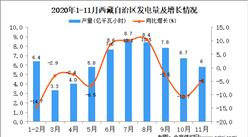 2020年11月西藏自治区发电量数据统计分析