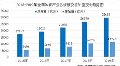 2019年全国体育产业总规模达2.95万亿元  同比增长10.9%(附数据图)