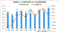 2020年11月四川省汽車產量數據統計分析