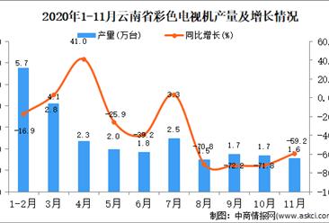 2020年11月云南省彩色电视机产量数据统计分析