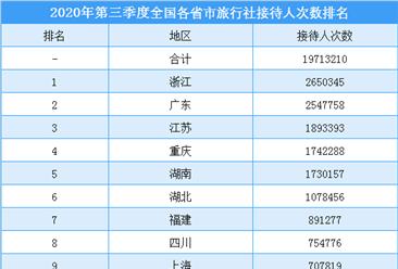 2020年第三季度全国各省市旅行社组织人数排行榜(附榜单)