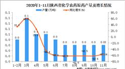 2020年11月陕西省化学农药原药产量数据统计分析