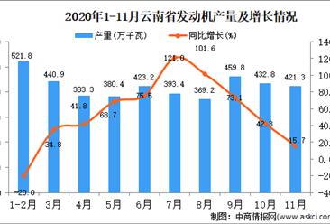 2020年11月云南省发动机产量数据统计分析