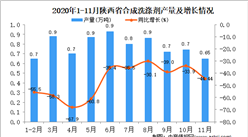 2020年11月陕西省合成洗涤剂产量数据统计分析