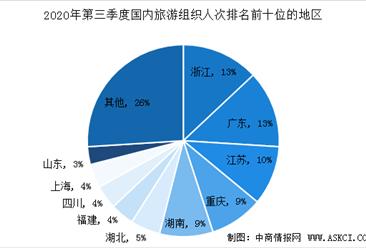 2020年第三季度全国旅行社市场调查数据统计(图)