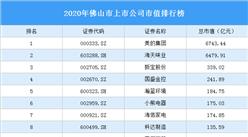 2020年佛山市上市公司市值排行榜(附完整榜单)
