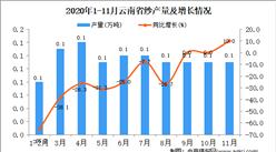 2020年11月云南省纱产量数据统计分析