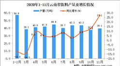 2020年11月云南省饮料产量数据统计分析
