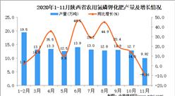 2020年11月陕西省农用氮磷钾化肥产量数据统计分析
