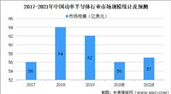 2021年中国功率半导体行业市场规模及发展前景预测分析(图)