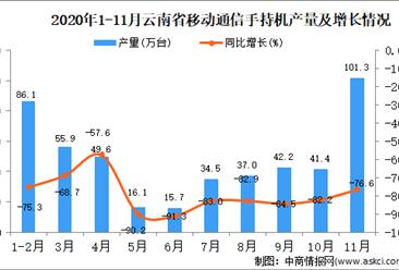 2020年11月云南省移动通信手持机产量数据统计分析