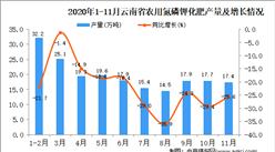 2020年11月云南省农用氮磷钾化肥产量数据统计分析