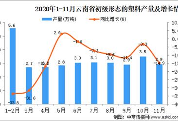 2020年11月云南省初级形态的塑料产量数据统计分析