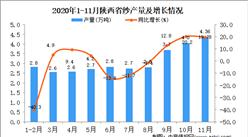 2020年11月陕西省纱产量数据统计分析