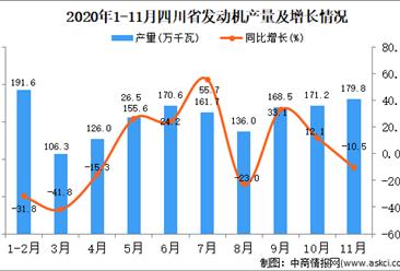 2020年11月四川省发动机产量数据统计分析