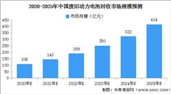 2021年动力电池回收市场规模预测:持续增长 有望超140亿元(附图表)