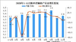 2020年11月陕西省铜材产量数据统计分析