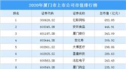 2020年厦门市上市公司市值排行榜