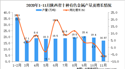 2020年11月陕西省十种有色金属产量数据统计分析