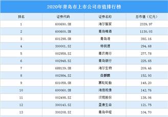 2020年青岛市上市公司市值排行榜