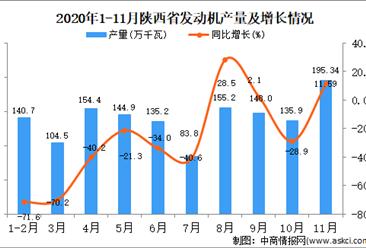 2020年11月陕西省发动机产量数据统计分析
