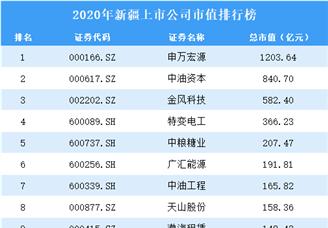 2020年新疆上市公司市值排行榜(附全榜单)