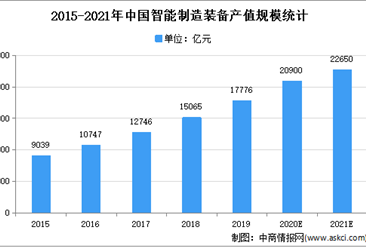 2021年中国智能制造装备行业存在问题及发展前景预测分析