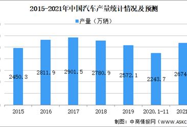 2021年中国汽车制造业市场现状及发展趋势分析(图)