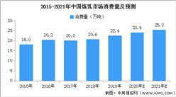2021年中国炼乳市场消费量预测:或将超25万吨(附图表)